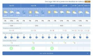 Погода в Валенсии, особенности погодных условий в течение года.