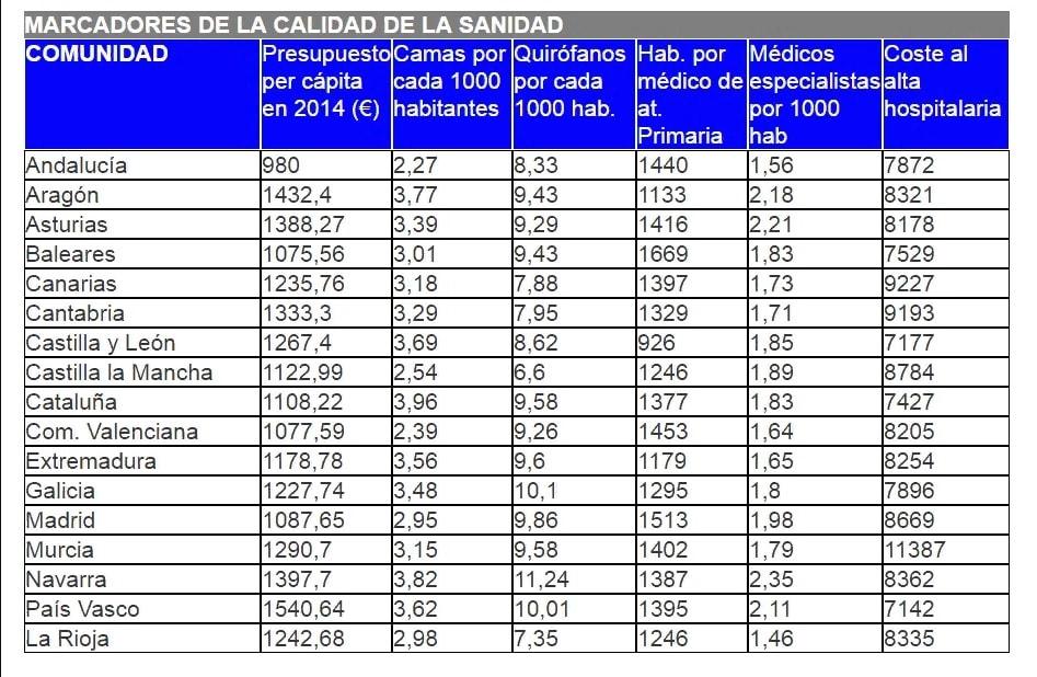"""""""медицина в Испании"""""""