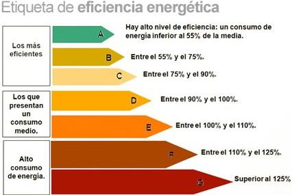 ;Энергосертификаты в Испании;