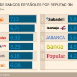 Банки Испании. Какой банк выбрать? Ипотека на покупку. Часть 1.