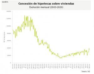 """""""Получить ипотеку в Испании - что изменилось с кризисом?"""""""