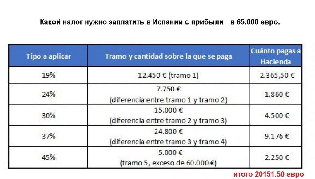 """""""Освобождение от налога с прибыли в Испании. Часть2. Прибыль"""""""